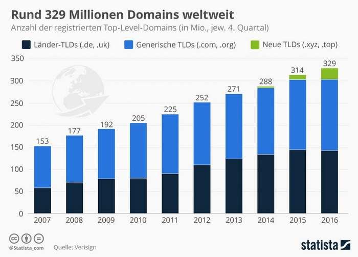 Statistik: Weltweit registrierte Domains