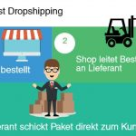 Dropshipping mit WooCommerce