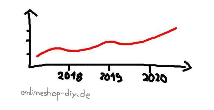 Besucherzahl steigern