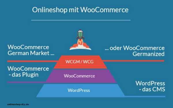 Ein Onlineshop mit WooCommerce