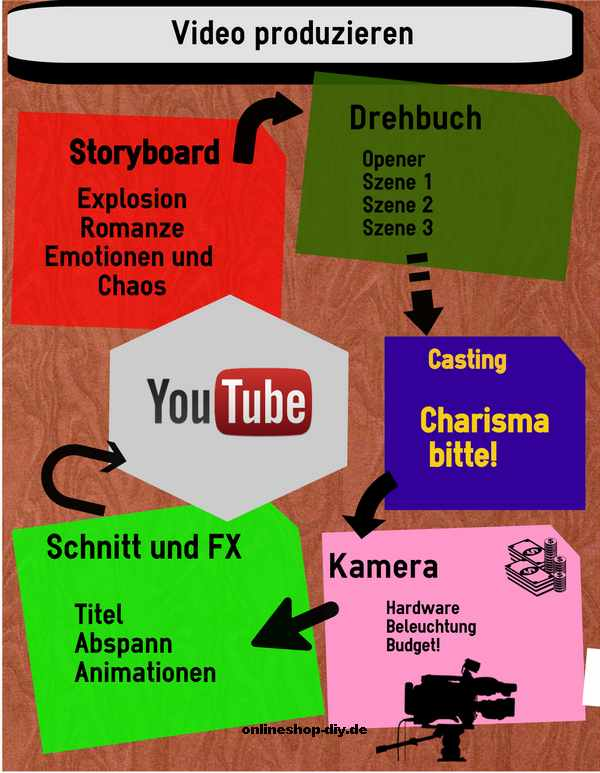 Video in Youtube platzieren