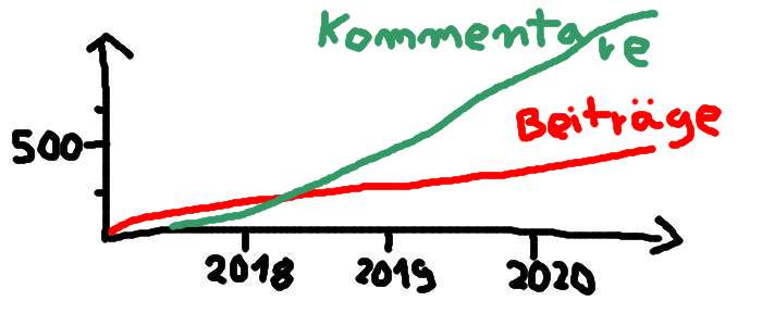 Statistik Beiträge und Kommentare