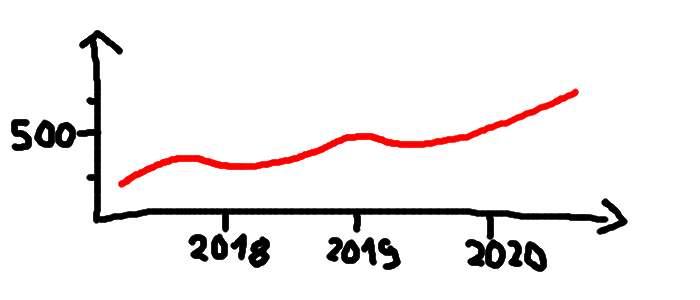 WordPress-Besucherstatistik