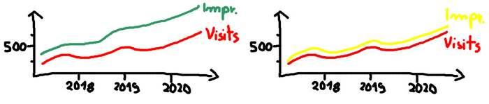 Statistik Visits und Impressions