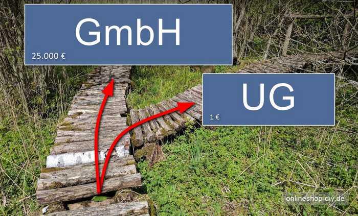 GmbH und UG im Vergleich